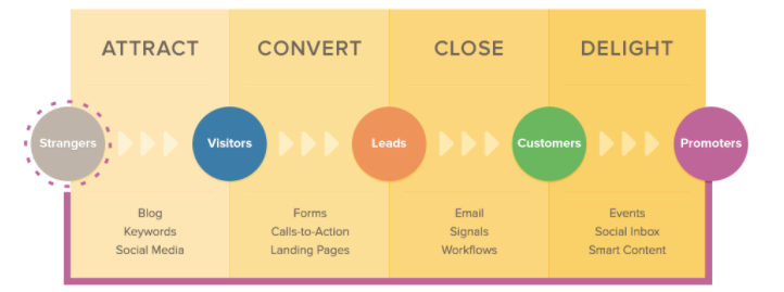 lone-fir-creative-inbound-marketing-funnel