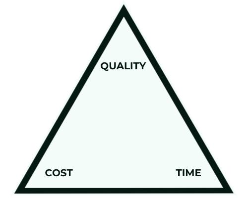 Quality Triangle - 2