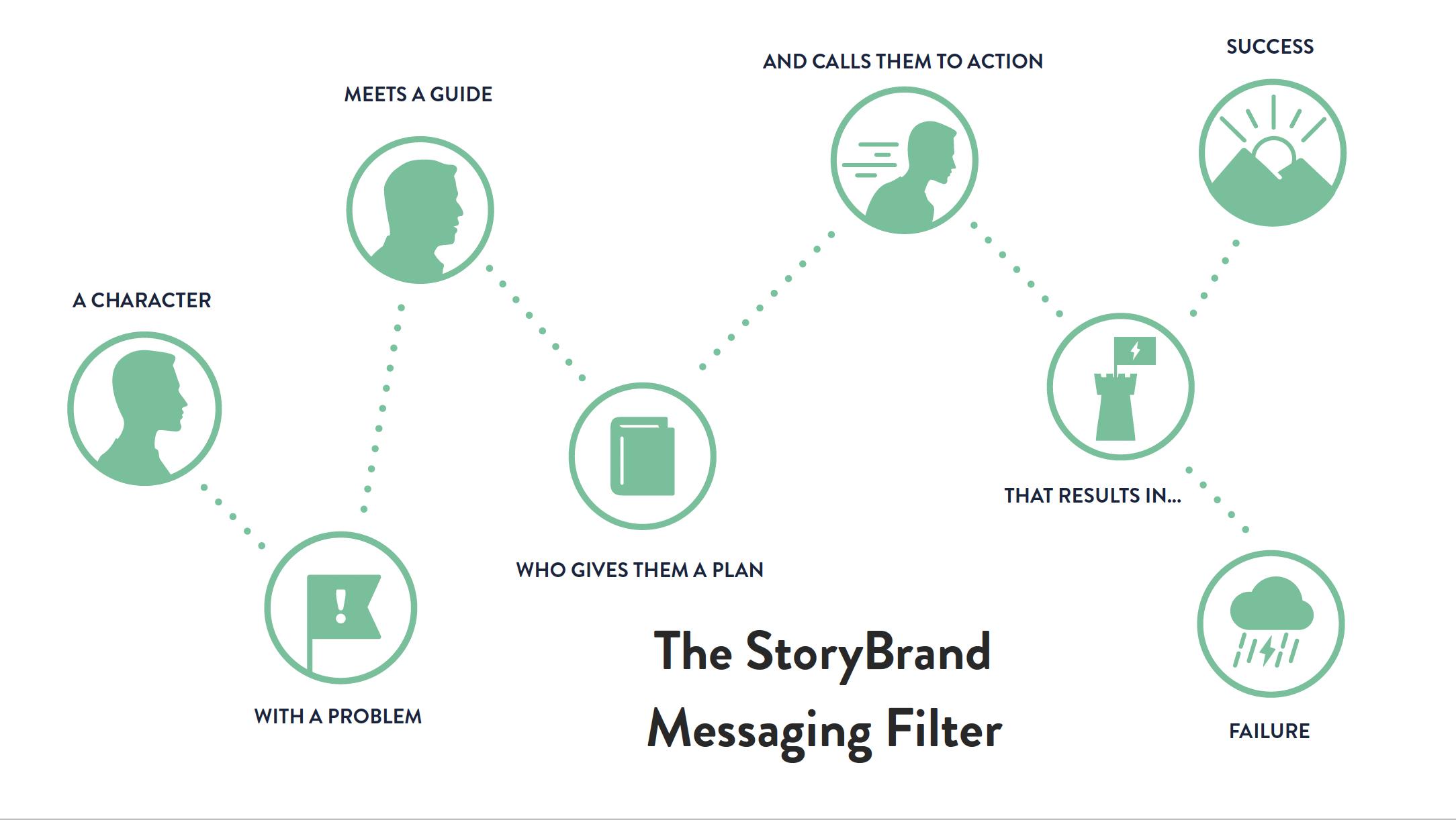 Storybrand messaging filter
