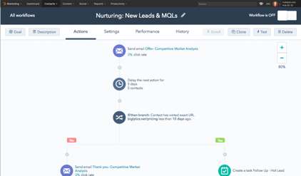 Why Go HubSpot_Marketing Automation