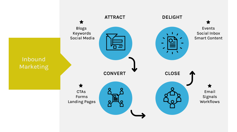 Inbound marketing strategy is the practice of connecting with prospects through content that resonates, adds value, and drives them to keep coming back to you in order to learn more about a given topic or what your business has to offer.