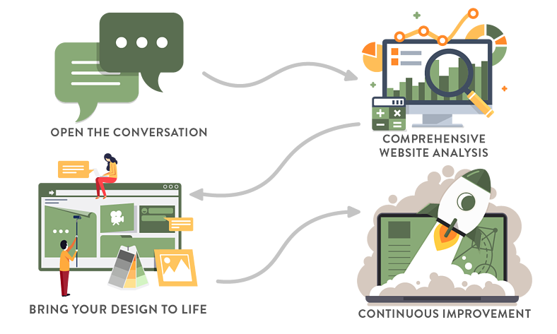inbound-marketing-website-design-process
