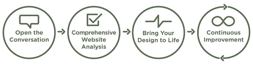 lone-fir-inbound-marketing-website-design-process