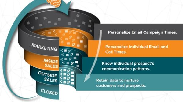 Sale and marketing funnel