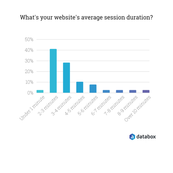 databox session duration graph