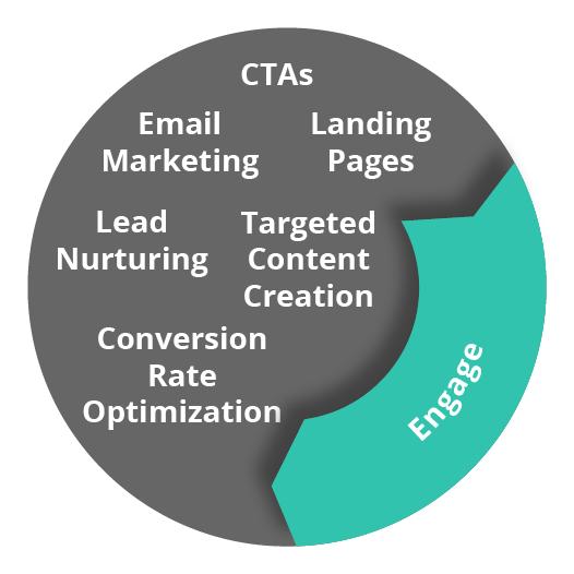 Lone Fir Creative Marketing Flywheel engage