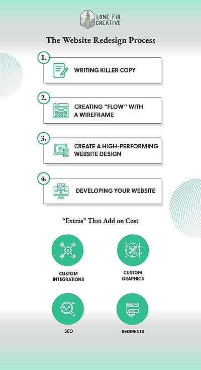 website redesign process-1